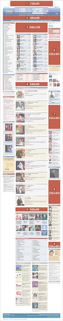 Схема рекламных блоков на главной странице «База Артистов»