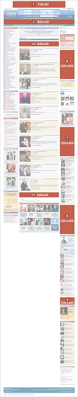 Схема рекламных блоков на внутренних страницах «База Артистов»